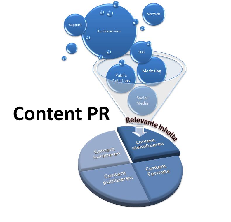 Content_PR_Aufgaben_in_der_Unternehmenskommunikation